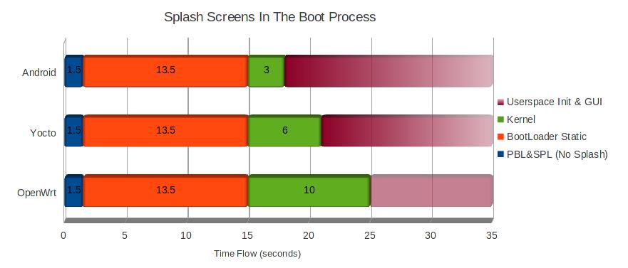 ventana/SplashScreen – Gateworks
